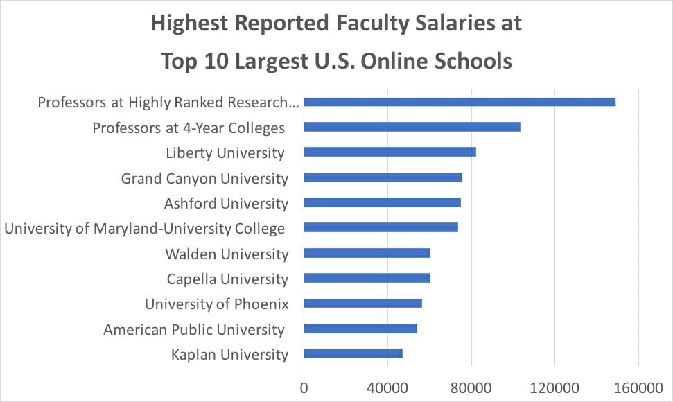 Online Faculty Salaries