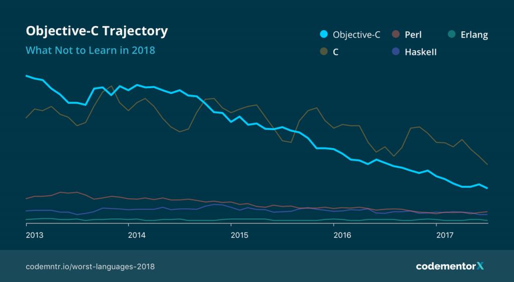 worst programming languages: obective-c