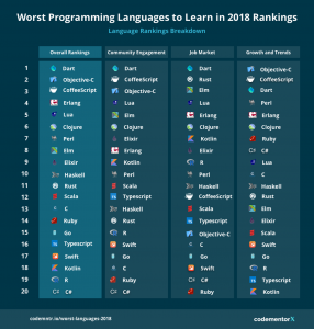 worst programming languages to learn