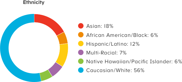 Age of Learning - Ethnicity