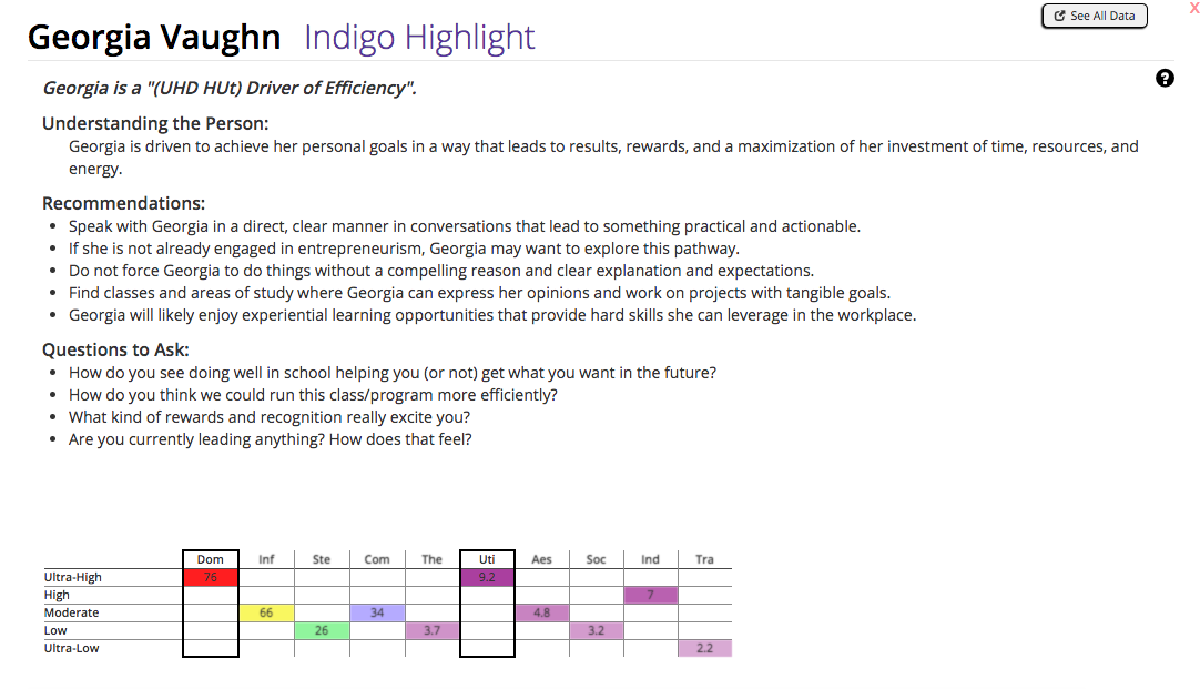 A sample summary of an Indigo assessment.