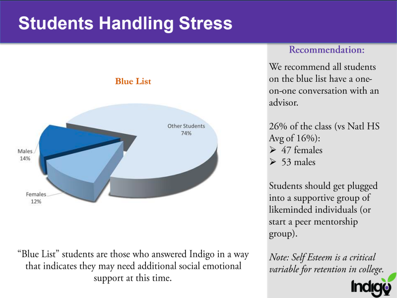 screen shot of indigo school wide data on student stress.