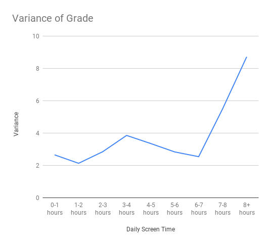 Variance of cGPA by amount of average daily screen time.