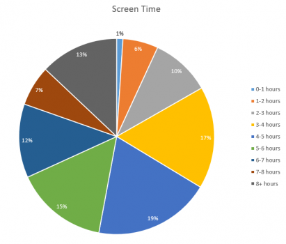 A pie chart indicating distribution of respondents by screen time.