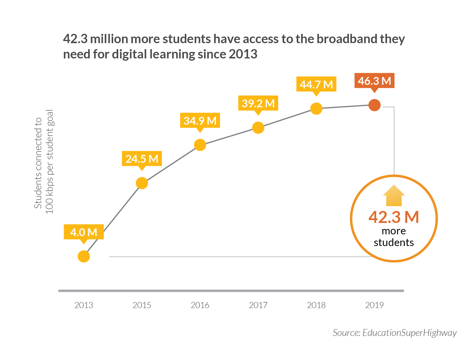 a graph of students connected to broadband wifi courtesy of EducationSuperHighway