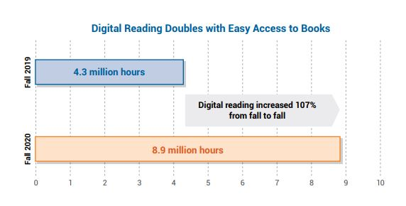 chart of growth of digital reading from Renaissance What Kids Are Reading report